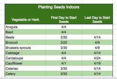 seed planting calendar spreadsheet date range